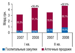 Динамика                                     объема рынка конечного потребителя в денежном                                     выражении в разрезе его сегментов                                     в I  полугодии 2007 и 2008  г. с указанием                                     процента прироста посравнению саналогичным                                     периодом предыдущего года и доли в сегменте