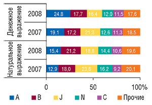 Распределение                                     объемов госпитальных закупок ЛС в разрезе                                     топ-5 групп АТС-классификации первого уровня                                     в денежном и натуральном выражении                                     в I  полугодии 2008  г. с указанием таковых                                     в I  полугодии 2007  г.