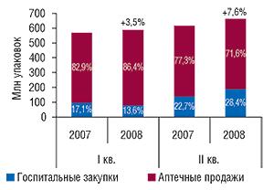 Динамика                                     объема рынка конечного потребителя                                     в натуральном выражении в разрезе его                                     сегментов в I  полугодии 2007–2008  гг.                                     с указанием процента прироста посравнению                                     с аналогичным периодом предыдущего года                                     и доли в сегменте