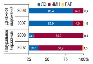Удельный вес                                     различных категорий товаров в общем объеме                                     госпитальных закупок в денежном                                     и натуральном выражении в I  полугодии 2007                                     и 2008 г.