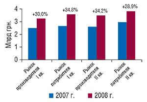 Динамика                                     объема ЛС рынка потребителя и производителя                                     в денежном выражении в I  полугодии 2007                                     и 2008  г. суказанием процента прироста по                                    сравнению с аналогичным периодом предыдущего                                     года