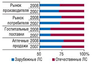 Удельный вес                                     отечественных и зарубежных ЛС в общем                                     объеме рынка производителя, потребителя,                                     аптечных продаж и госпитальных поставок                                     в денежном выражении в I  полугодии 2007 и                                    2008  г.
