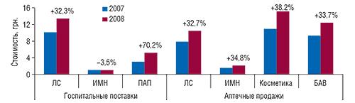 Средневзвешенная стоимость 1 упаковки различных                                     категорий аптечных игоспитальных товаров                                     в I  полугодии 2007 и 2008  г. с указанием                                     процента прироста/убыли посравнению                                     с I  полугодием 2007 г.