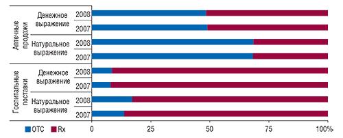 Удельный вес                                     рецептурных ибезрецептурных ЛС в общем                                     объеме госпитальных закупок и аптечных продаж                                     в денежном и натуральном выражении                                     в I  полугодии 2007 и 2008  г.