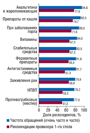 Количество                                     обращений покупателей ирекомендаций                                     фармацевтов вразрезе препаратов из различных                                     групп (топ-10)