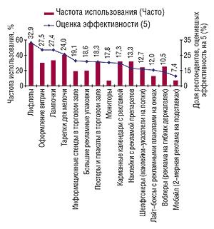 Топ-10 наиболее                                     эффективных рекламных материалов ваптечных                                     учреждениях пооценке фармацевтов