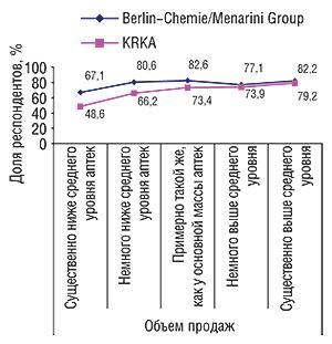 Соотношение                                     охватов визитами медпредставителей ваптечных                                     учреждениях сразличным объемом продаж