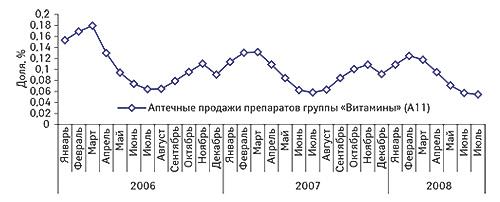 Доля затрат                                     населения напотребление препаратов группы                                     «Витамины» (А11) вобщих расходах наприобретение                                     товаров иуслуг вянваре 2006 – июле 2008 г.