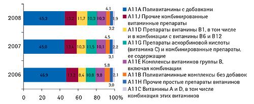 Структура                                     розничных продаж вденежном выражении погруппе                                     А11 АТС-классификации за январь–август 2006–2008 гг.