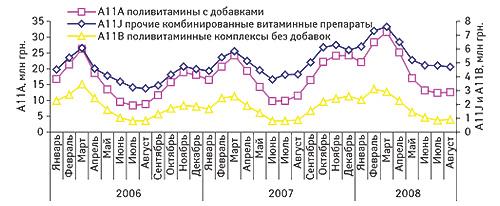 Помесячная                                     динамика объемов продаж препаратов групп                                     «Поливитамины сдобавками» (А11А), «Прочие                                     комбинированные витаминные препараты» (А11J) и                                    «Поливитаминные комплексы без добавок» (А11В) в                                    денежном выражении в2006–2008 гг.