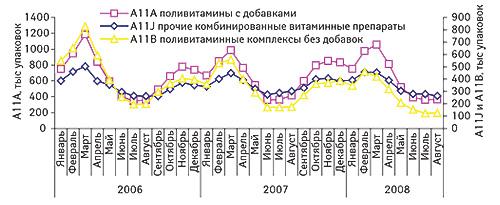 Помесячная                                     динамика объемов продаж препаратов групп                                     «Поливитамины сдобавками» (А11А), «Прочие                                     комбинированные витаминные препараты» (А11J) и                                    «Поливитаминные комплексы без добавок» (А11В) в                                    натуральном выражении в2006–2008 гг.