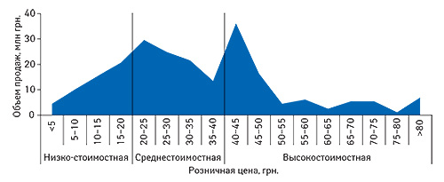 Определение                                     ценовых ниш групп А11А «Поливитамины с                                    добавками», А11J «Прочие комбинированные                                     витаминные препараты» иА11В «Поливитаминные                                     комплексы без добавок» вянваре–августе 2008 г.