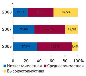 Удельный вес                                     ценовых ниш групп «Поливитамины сдобавками»                                     (А11А), «Прочие комбинированные витаминные                                     препараты» (А11J) и«Поливитаминные комплексы без                                     добавок» (А11В)пообъемам продаж вденежном                                     выражении вянваре-августе 2006-2008 г.