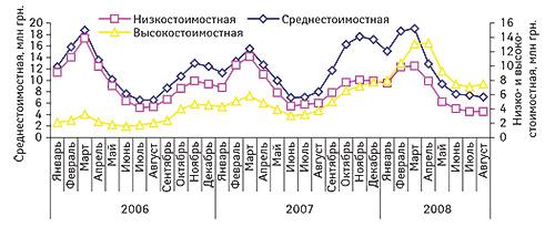 Помесячная                                     динамика объемов продаж препаратов групп А11А                                     «Поливитамины сдобавками», А11В «Поливитаминные                                     комплексы без добавок», А11J «Прочие                                     комбинированные витаминные препараты» вразрезе                                     ценовых ниш вянваре 2006 г. — августе 2008 гг.