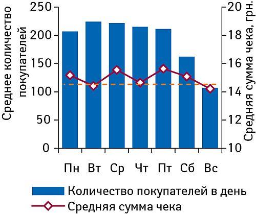 Распределение количества покупателей, средняя сумма чека ивеличина среднего чека втечение недели вI полугодии 2008 г.