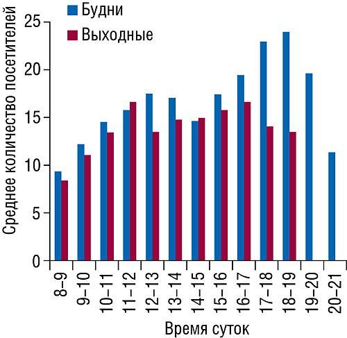 Распределение количества покупателей втечение рабочего дня аптеки вбудни ивыходные вIполугодии 2008 г.