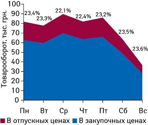 Средний объем продаж аптеки вценах закупки ипродажи втечение недели вI полугодии 2008г.