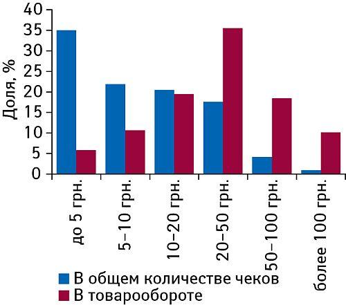 Доля чеков наразличную сумму вобщем количестве чеков иобщем объеме продаж аптеки вI полугодии 2008г.