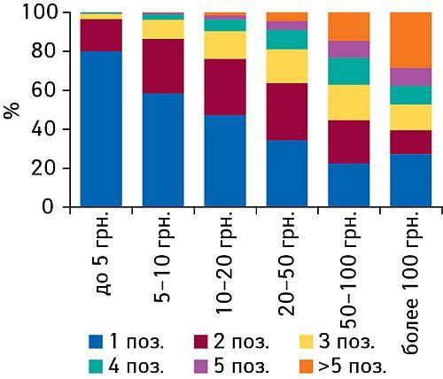 Доля чеков аптеки сразличным количеством позиций иразличными ценовыми диапазонами вобщем количестве чеков вI полугодии 2008 г.