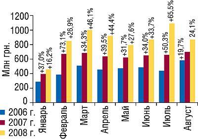 Объем импорта ГЛС вденежном выражении вянваре—августе 2006–2008гг. суказанием процента прироста посравнению саналогичными периодами предыдущих лет