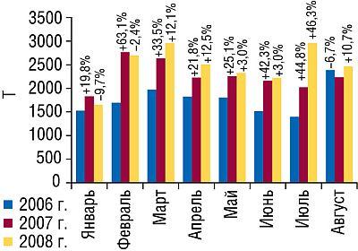 Объем импорта ГЛС внатуральном выражении вянваре—августе 2006–2008гг. суказанием процента прироста/убыли посравнению саналогичными периодами предыдущих лет