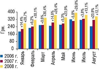 Стоимость 1 весовой единицы импортированных ГЛС вянваре—августе 2006–2008гг. суказанием процента прироста/убыли посравнению саналогичными периодами предыдущих лет