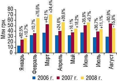 Объем экспорта ГЛС вденежном выражении вянваре–августе 2006–2008 гг. суказанием процента прироста/убыли посравнению саналогичным периодом предыдущих лет