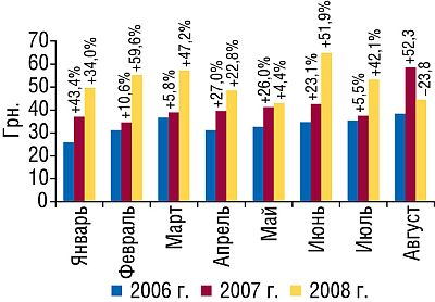 Стоимость 1 весовой единицы (кг) экспортируемых ГЛС вянваре—августе 2006–2008гг. суказанием процента прироста/убыли посравнению саналогичным периодом предыдущих лет