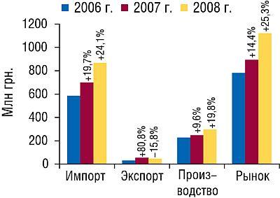 Объем фармацевтического рынка вценах производителя вавгусте 2006–2008гг. суказанием составляющих его величин ипроцента прироста посравнению саналогичным периодом предыдущего года