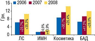 Средневзвешенная стоимость 1упаковки различных категорий товаров «аптечной корзины» виюле–августе 2006–2008гг. суказанием процента прироста посравнению саналогичным периодом предыдущего года