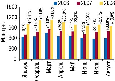 Динамика объема аптечных продаж ЛС вденежном выражении вянваре–августе 2006–2008гг. суказанием процента прироста посравнению саналогичным периодом предыдущего года