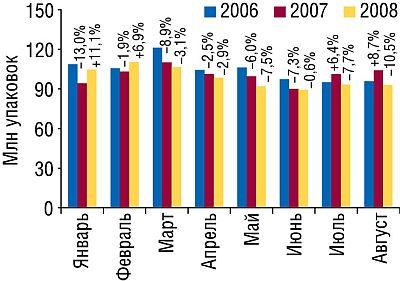 Динамика объема аптечных продаж ЛС внатуральном выражении вянваре—августе 2006–2008гг. суказанием процента прироста/убыли посравнению саналогичным периодом предыдущего года