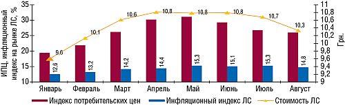 Индекс потребительских цен иинфляционный индекс вянваре–августе 2006–2008гг. посравнению саналогичным периодом предыдущего года суказанием средневзвешенной стоимости 1упаковки ЛС