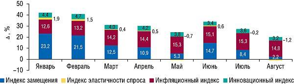 Индикаторы прироста объемов аптечных продаж ЛС вденежном выражении вянваре–августе 2008г. посравнению сянварем–августом 2007г.