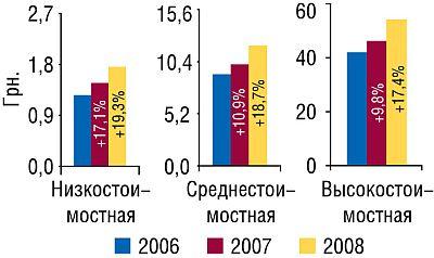 Средневзвешенная стоимость 1 упаковки ЛС вразрезе ценовых ниш виюле–августе 2006–2008гг. суказанием процента прироста/убыли посравнению саналогичным периодом предыдущего года