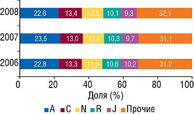 Удельный вес топ-5 крупнейших групп АТС-классификации первого уровня пообъемам продаж вденежном выражении виюле–августе 2006–2008гг.