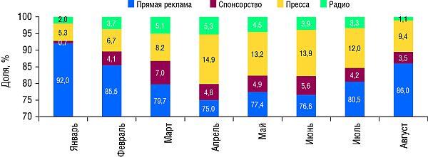 Распределение объема инвестиций врекламу ЛС поосновным типам рекламоносителей вянваре-августе 2008 года (данные поТВ -