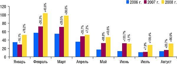 Динамика объемов инвестиций вТВ-рекламу ЛС вянваре-августе  2006-2008 г. суказанием процента прироста/убыли посравнению саналогичным периодом предыдущего года (
