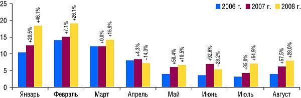 Динамика уровня контакта созрителем ТВ-рекламы ЛС вянваре-августе 2006-2008 г. суказанием процента прироста/убыли посравнению саналогичным периодом предыдущего года(