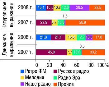 Распределение объемов продаж рекламы ЛС нарадио вденежном инатуральном (длительность, мин)выражении потоп-5 радиостанциям виюле-августе 2007-2008 г.