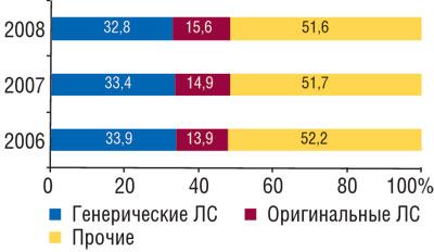 Удельный вес генерических иоригинальных ЛС вобщем объеме розничных продаж ЛС вденежном выражении вянваре–августе 2006–2008 гг.