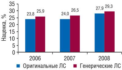 Аптечная наценка нагенерические иоригинальные ЛС вянваре–августе 2006–2008 гг.