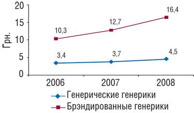 Динамика средневзвешенной стоимости генерических ибрэндированных генериков вянваре–августе 2006–2008 гг.