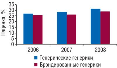 Аптечная наценка нагенерические ибрэндированные генерики вянваре-августе 2006-2008 гг.
