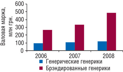 Валовая маржа аптечных учреждений от продажи генерических ибрэндированных генериков вянваре-августе 2006-2008 гг.