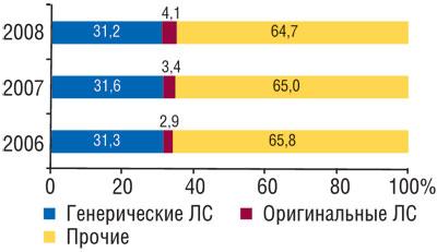 Удельный вес генерических иоригинальных ЛС вобщем объеме розничных продаж ЛС внатуральном выражении вянваре–августе 2006–2008 гг.