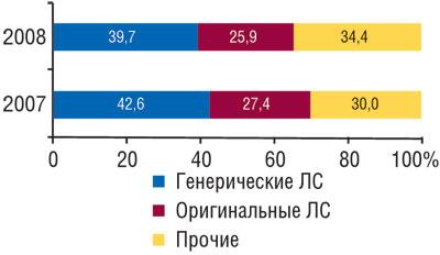 Удельный вес объема продаж генерических иоригинальных ЛС вденежном выражении вгоспитальном сегменте I полугодии 2007–2008 гг.