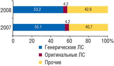 Удельный вес объема продаж генерических иоригинальных ЛС внатуральном выражении вгоспитальном сегменте I полугодии 2007–2008 гг.
