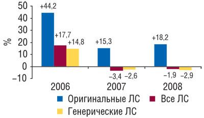 Темпы прироста/убыли объемов продаж ЛС, оригинальных игенерических препаратов внатуральном выражении вянваре–августе 2006–2008 гг. посравнению саналогичным периодом предыдущего года