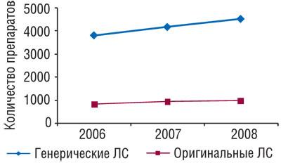 Количество генерических иоригинальных препаратов вянваре–августе 2006–2008 гг.